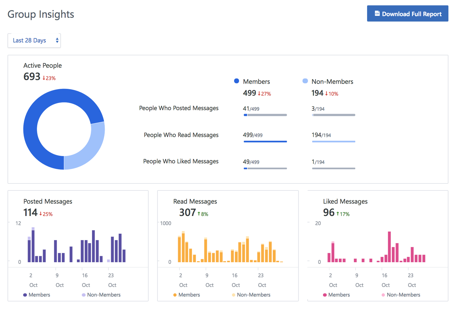 Yammer Analytics: Get More Transparency from Group Insights