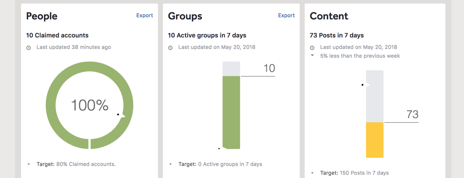 Workplace by Facebook Analytics: The Ins and Outs - Talk